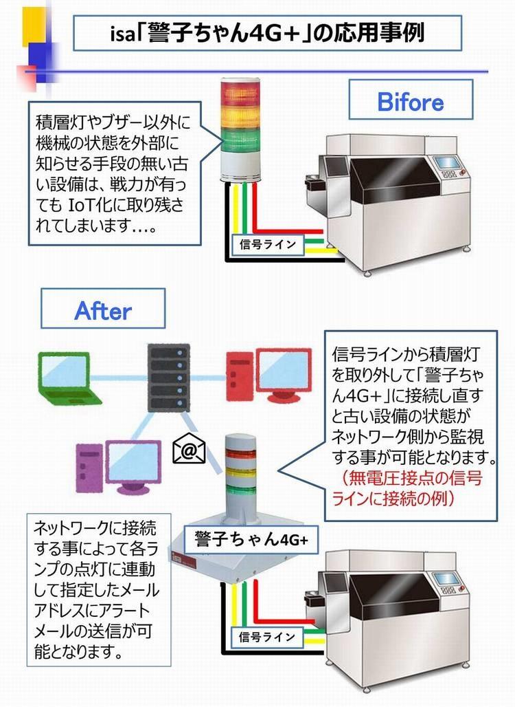 警子ちゃん4G+を使ったIoT例